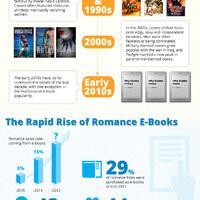 A romantikus regény fejlődése