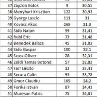 Rezultate / Eredmények 2013   -  schi open baieti / férfi nyilt összesitett