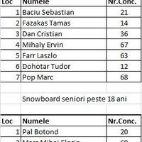 Rezultate / Eredmények 2013 -  snowboard