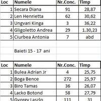 Rezultate / Eredmények 2013  -  15 - 17 ani