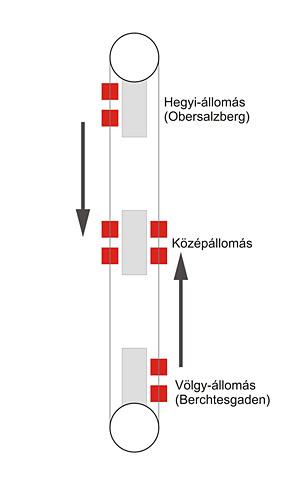 obersalzbergbahn-sematikus.jpg