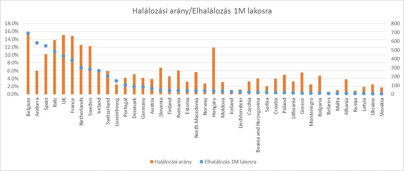 halalozasi_arany_vs_halott1m.png
