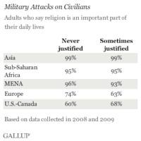 Gallup: nincs köze a vallásnak az erőszakhoz