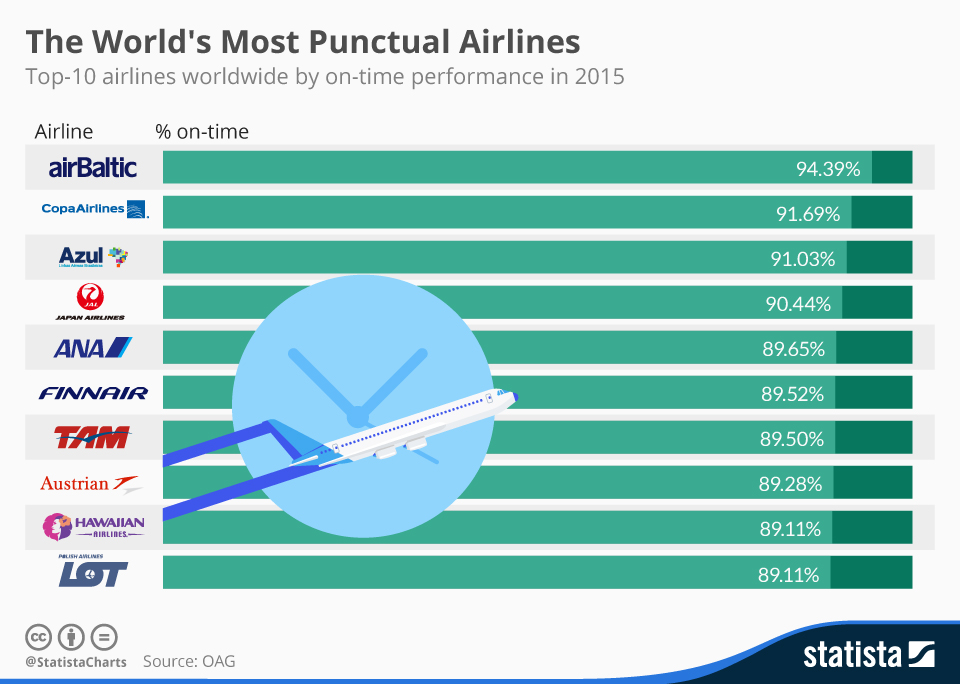 airlines-most_punctual.jpg