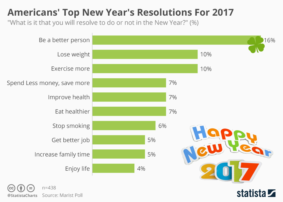 americans_top_new_year_s_resolutions_for_2017.jpg