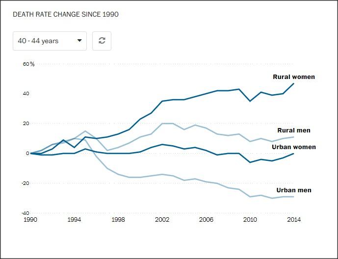 death-rate-american-women1.jpg