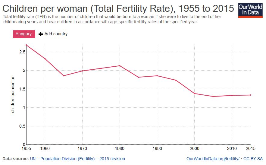 fertility-hungary.JPG