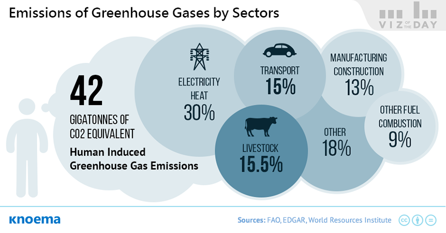 global_greenhouse_gas_emissions_from_livestock.png