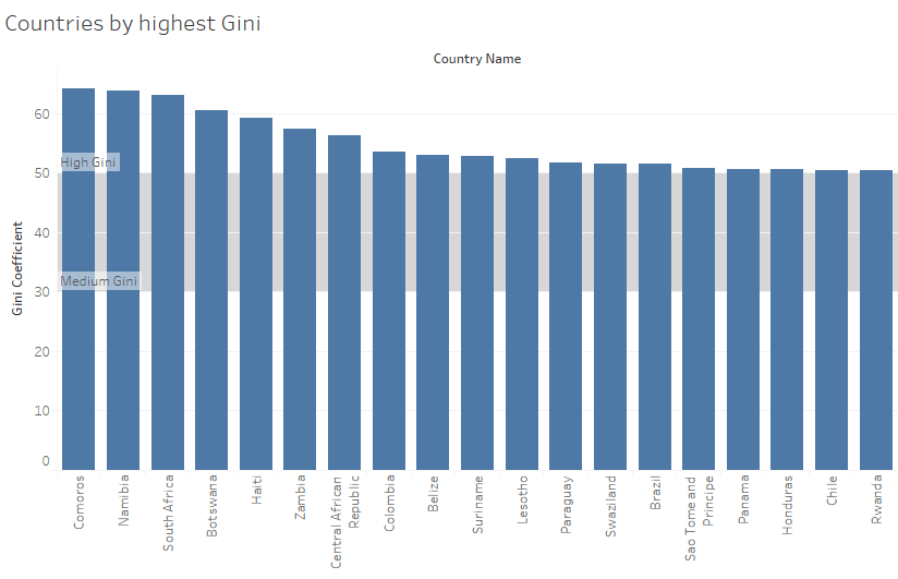 highest_gini.png