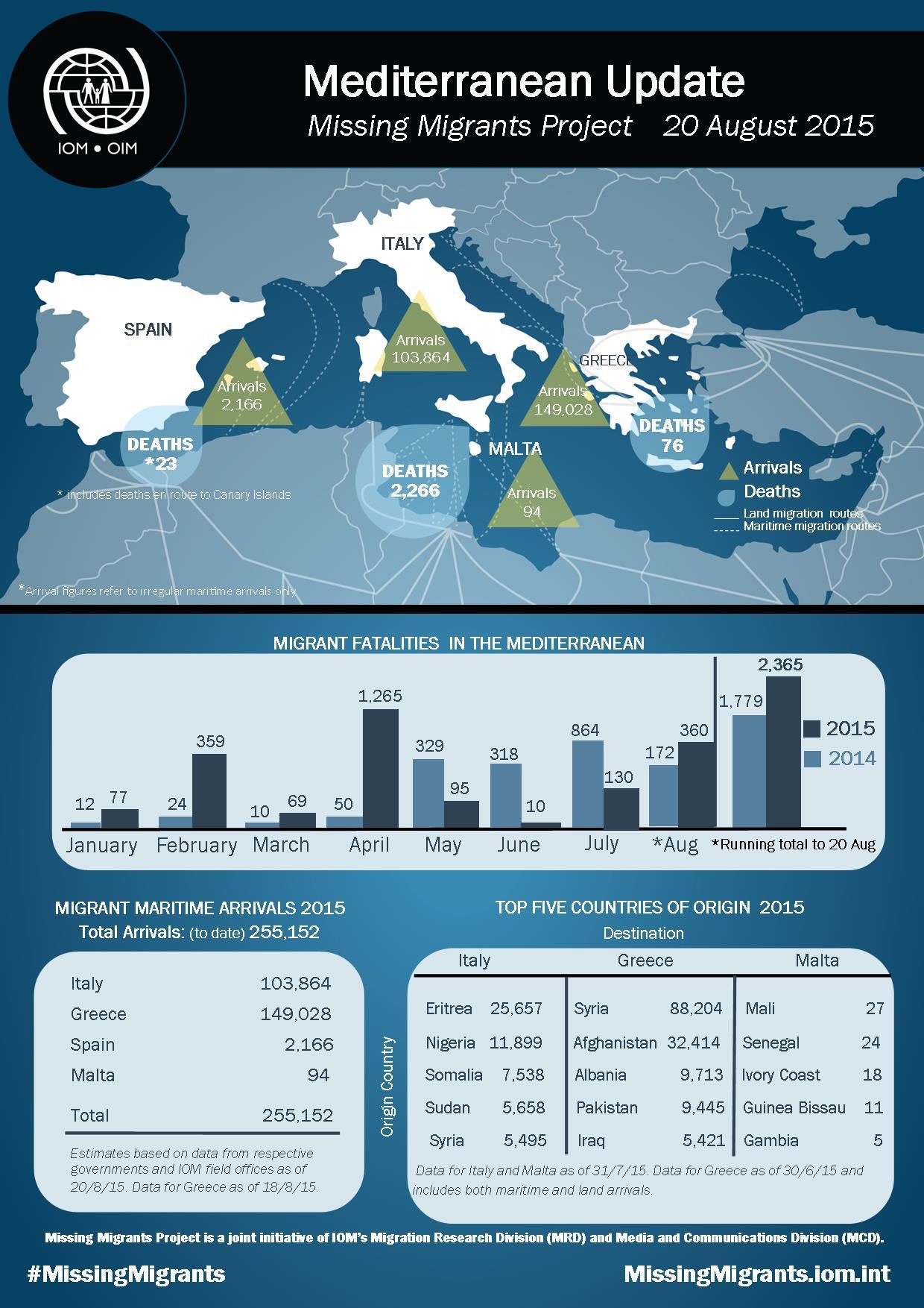 iom_mediterranean_update.jpg