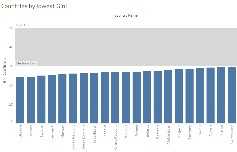 lowest_gini.png