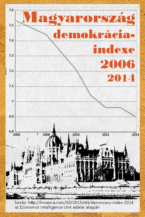 magyarroszag-demokracia-index-2014.jpg