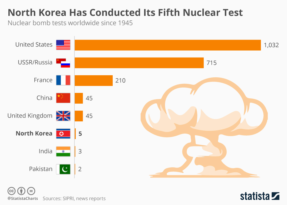 nuclear_tests_conducted_since_1945_n.jpg