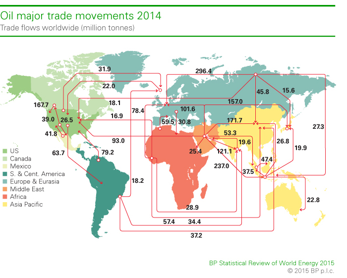 oil-major-trade-movements-bp-2015.jpg