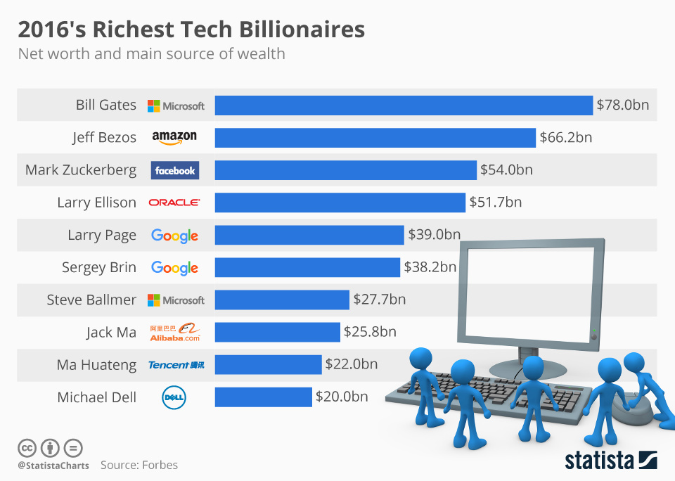 tech-richest.jpg