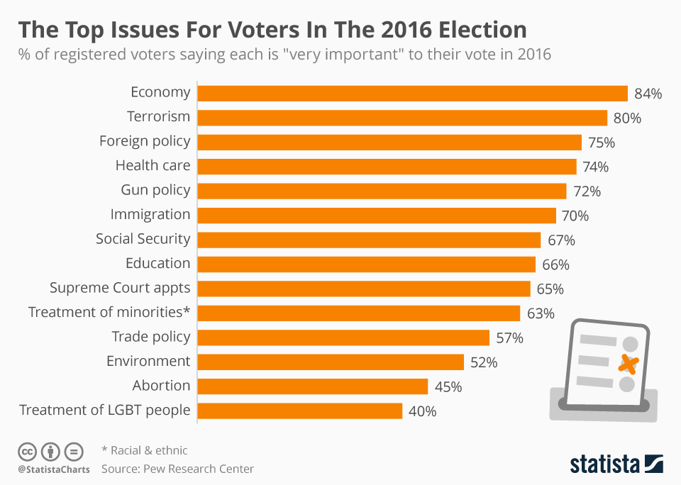 top_issues_for_voters_in_the_2016_election.jpg