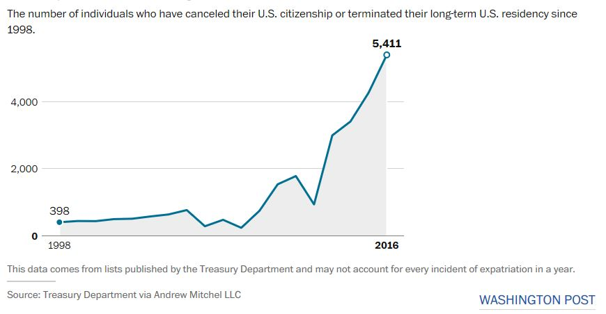 usa-expatriation-2016.JPG