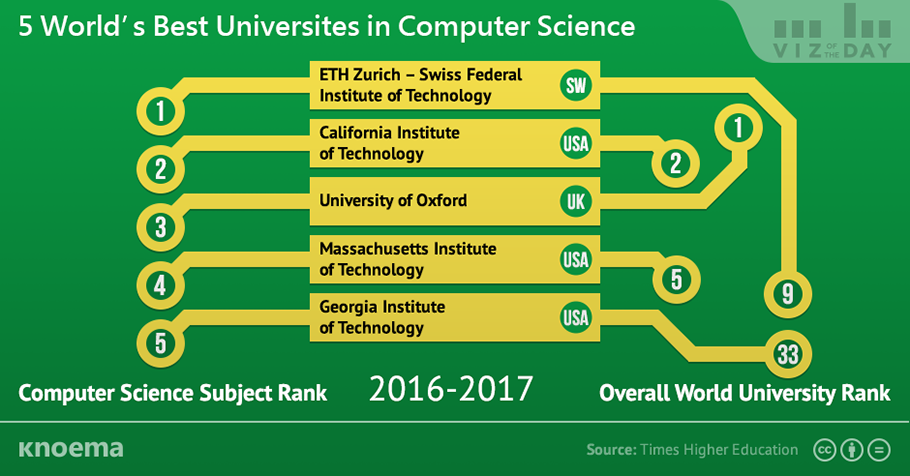 world_best_universities_in_computer_science.png