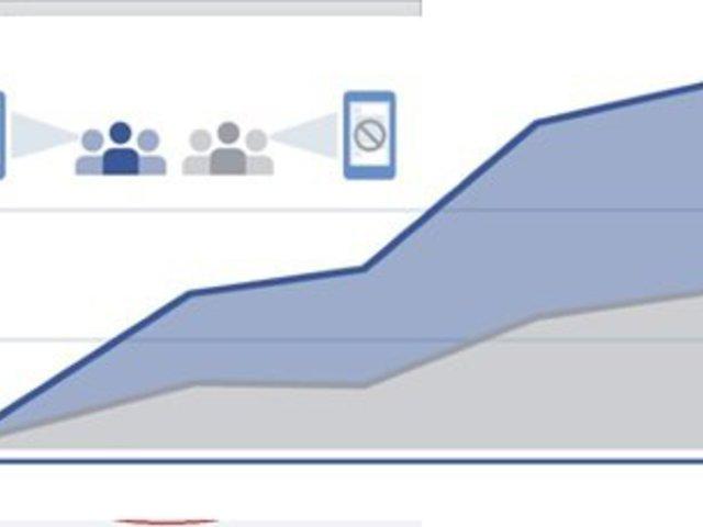 A Facebook frissített konverzió központú hirdetésmérőjén
