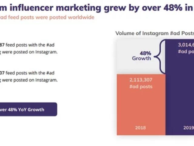 Növekszik az influencer marketing jelentősége az Instagramon!