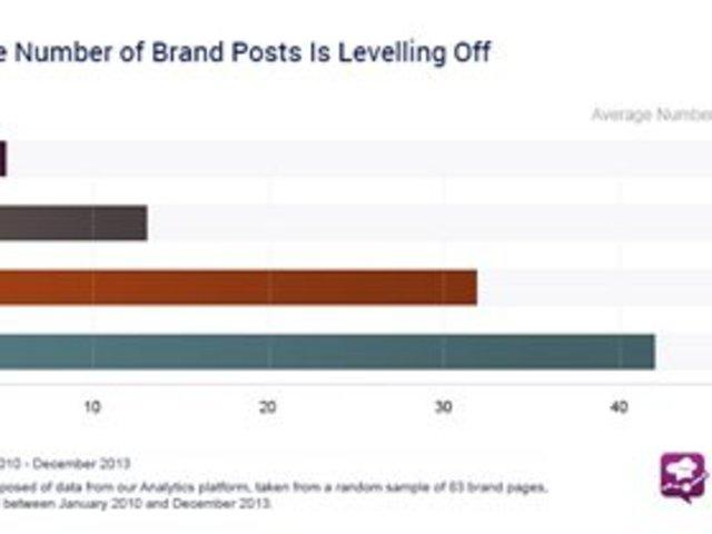 Zuckerberg-elmélet a Facebook-megosztások exponenciális növekedéséről
