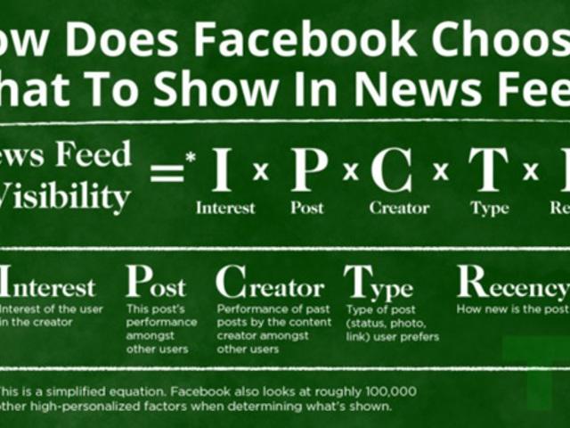 Változik a Facebook hírfolyamban megjelenő bejegyzések rangsorolása!