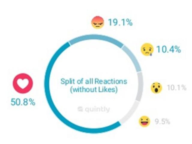 Sikeresek a Facebook reakciógombok?