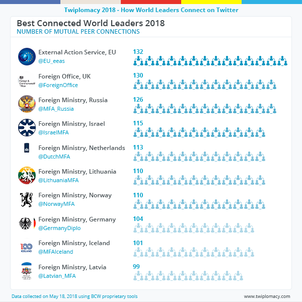 best_connected_world_leaders_2018_1.png