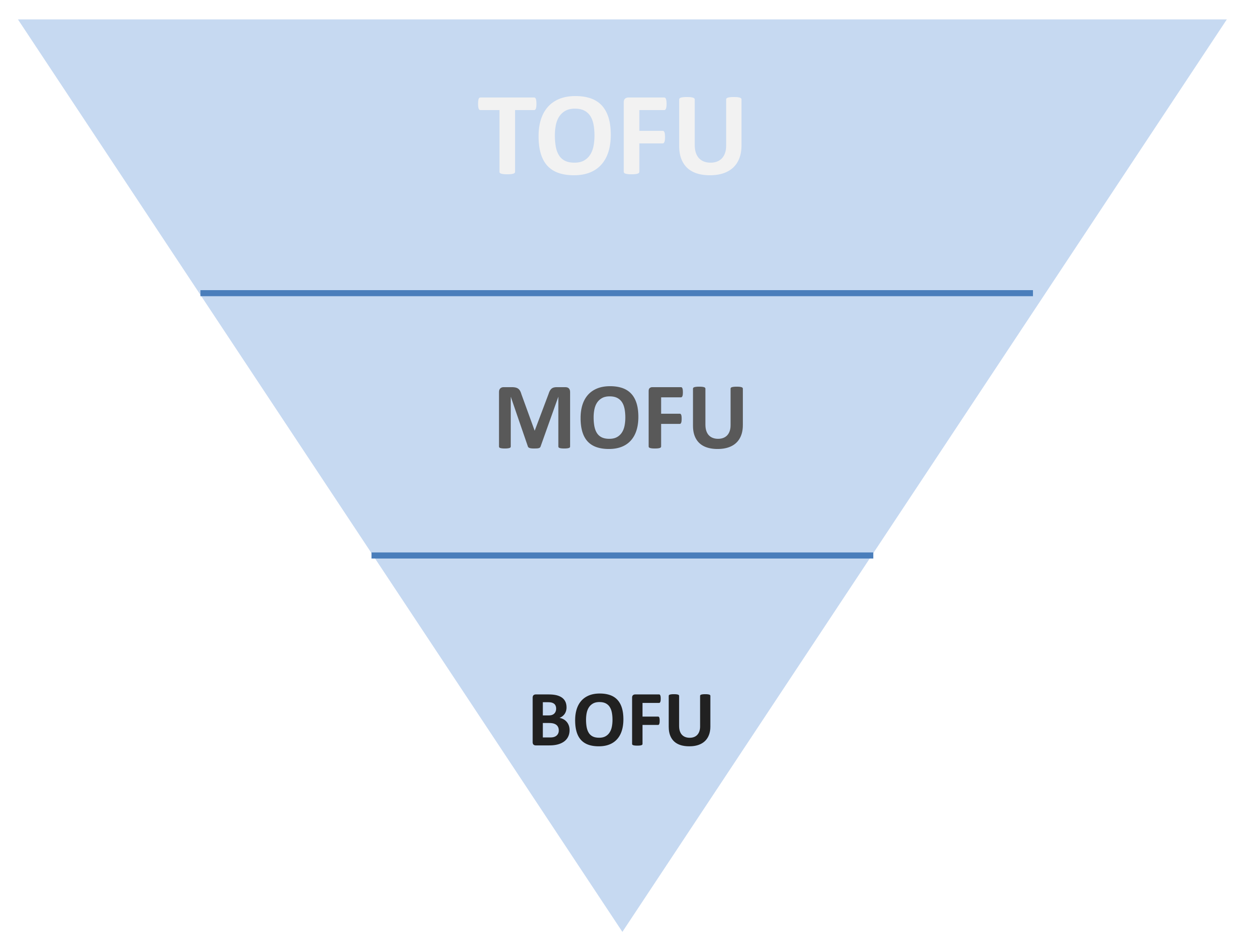 funnel-tofu-mofu-e1551264351861.png