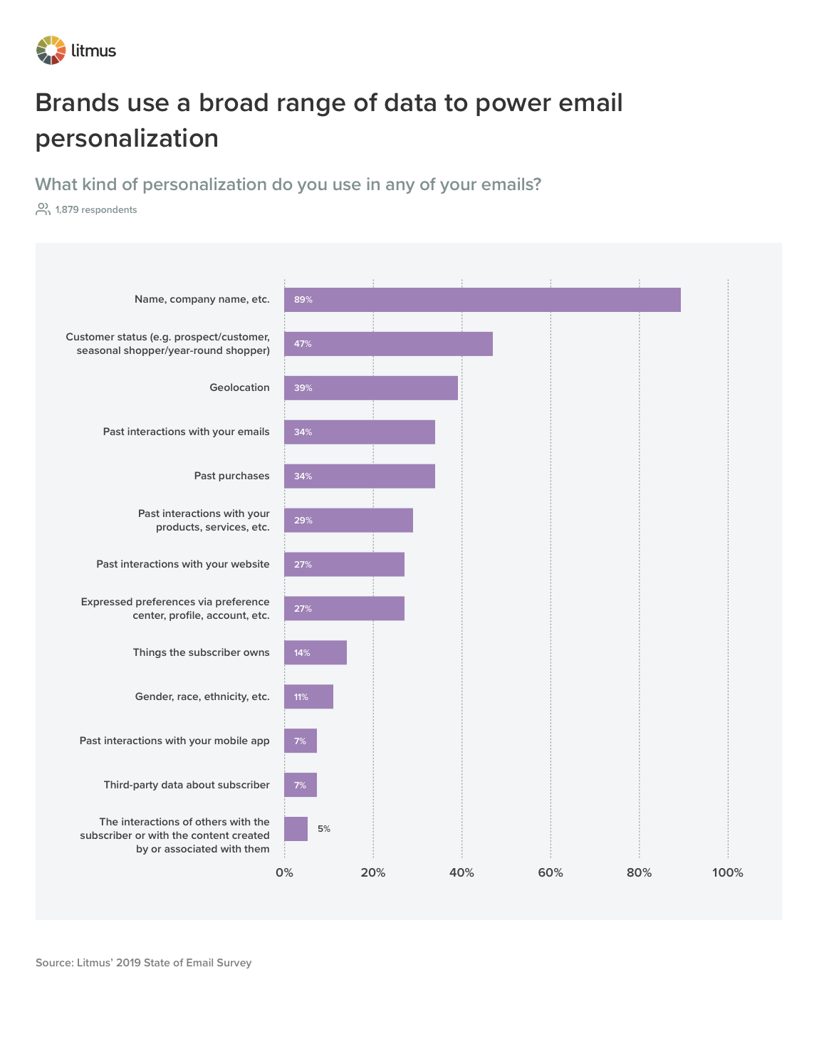 how-marketers-personalize-emails-chart-1.png