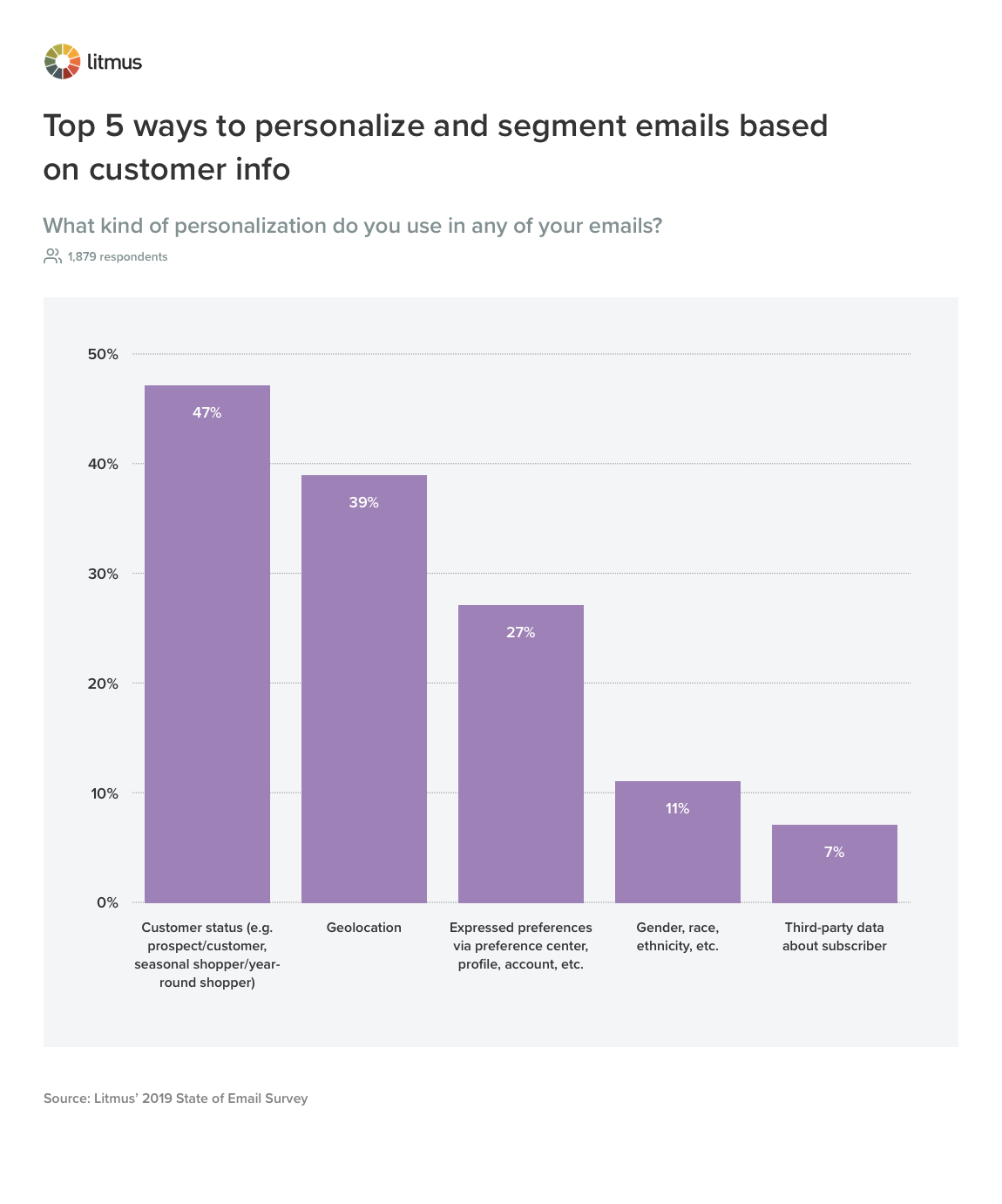how-marketers-personalize-emails-chart-3.png