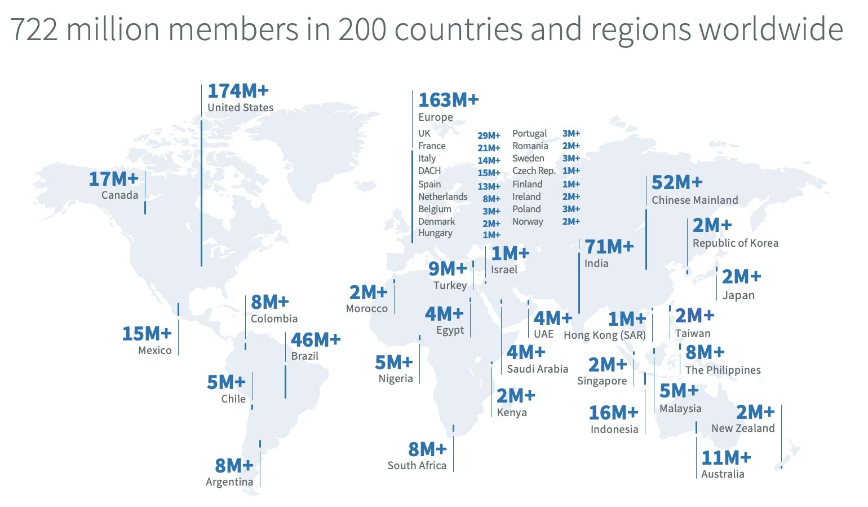 linkedin-membership-distribution.png