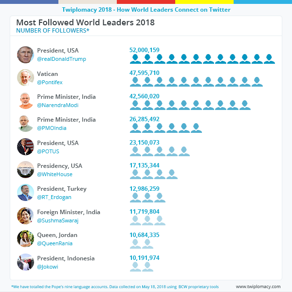 most_followed_world_leaders_2018.png
