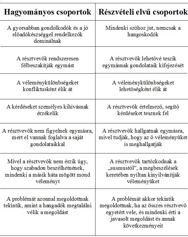 reszveteli_elvu_csoportok.png