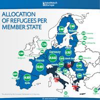Az uniós polgárok többsége a menekültek fair elosztása mellett van, vagy csak volt?