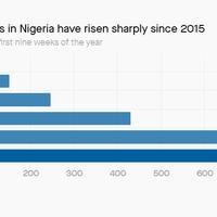 Lassa-láz, Nigéria