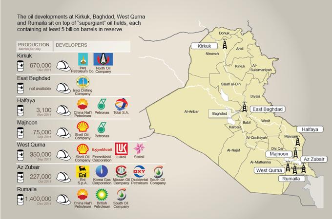 iraqoilcompanies.png