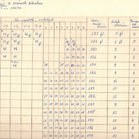757. Az iskolai gyereklétszám alakulása 1952-1977 között