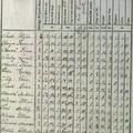 615. Püspöki jobbágyok 1767-ben