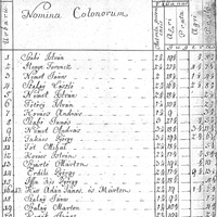663. Püspöki jobbágyok 1778-ban