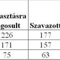 172. Választások a Horthy-korszakban 2.