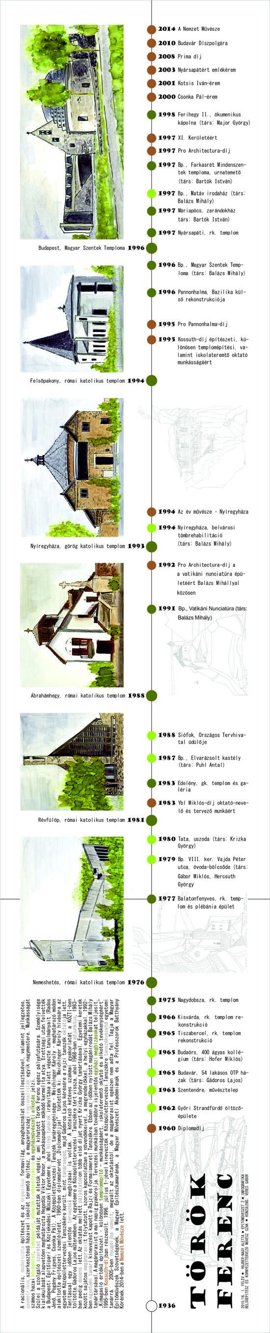 10-torok-ferenc-infografika-550.jpg