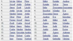 Abától Zsülienig - melyek a legmenőbb nevek idén?