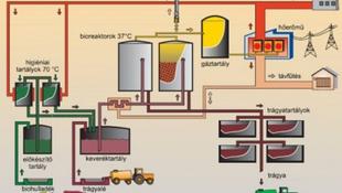 Nincs gáz, ha a gáz bio!