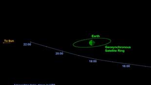 A Földhöz közel halad el egy aszteorida