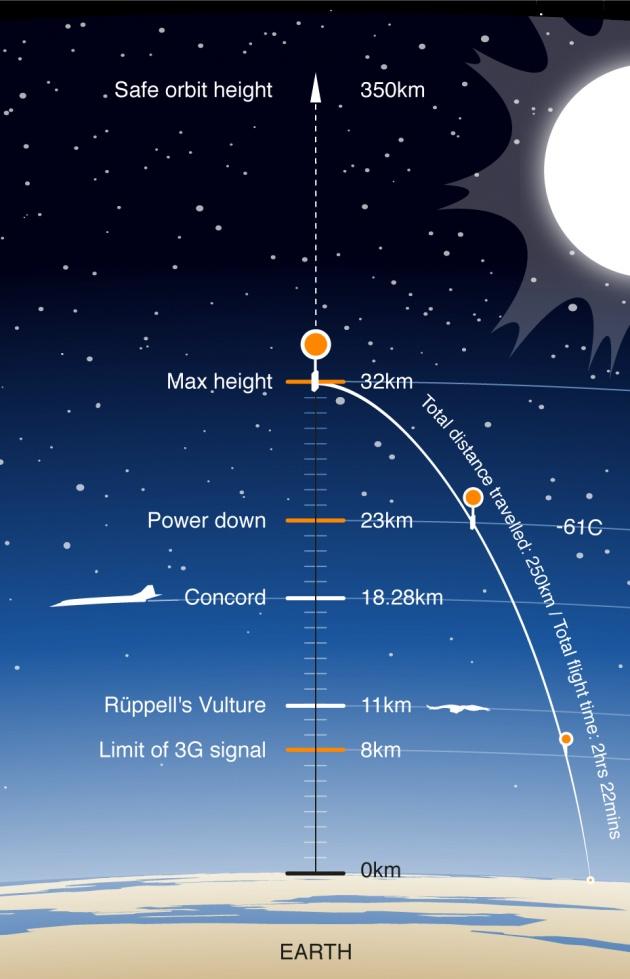 A 3G jel, egy keselyűfaj, a Concorde, és a Nokia repülési magassága.
