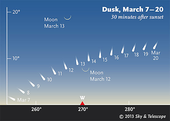A PanStarrs üstökös láthatósága a horizont felett, március első felében