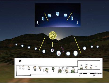 Illusztráció arról, hogyan működhetett az ősi naptár