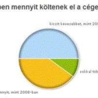 A szavazók szerint 2009... és szerintem...