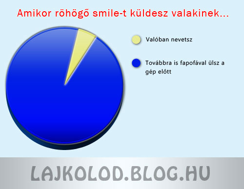 Röhögő smile diagram - Lájk